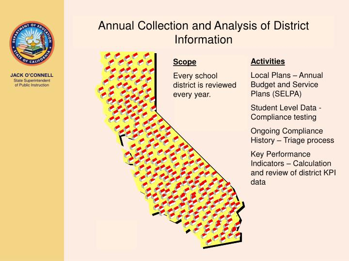 Annual Collection and Analysis of District Information