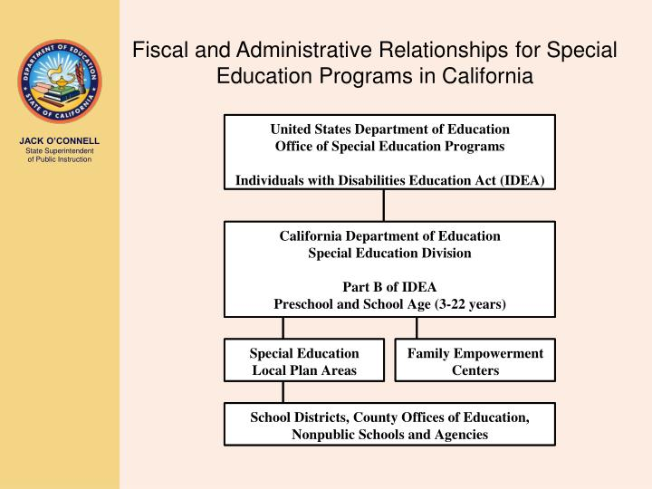 Fiscal and Administrative Relationships for Special Education Programs in California
