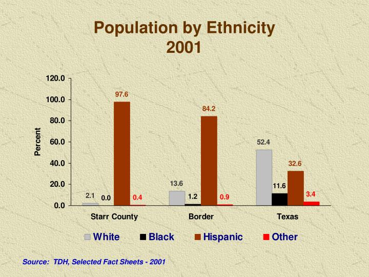 Population by Ethnicity