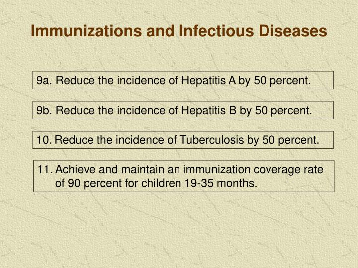 Immunizations and Infectious Diseases