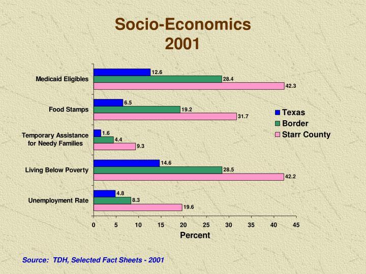 Socio-Economics