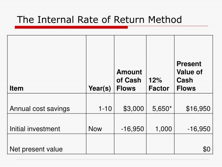 The Internal Rate of Return Method