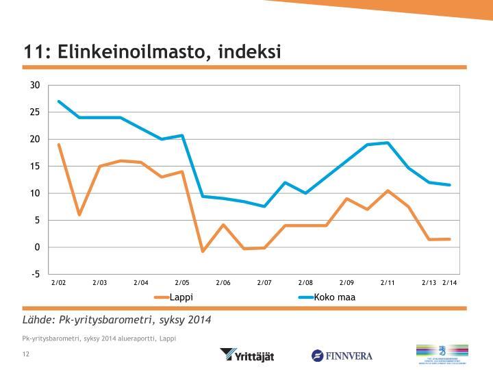 11: Elinkeinoilmasto, indeksi