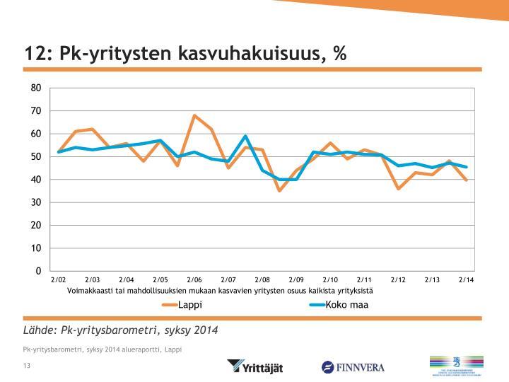 12: Pk-yritysten kasvuhakuisuus, %