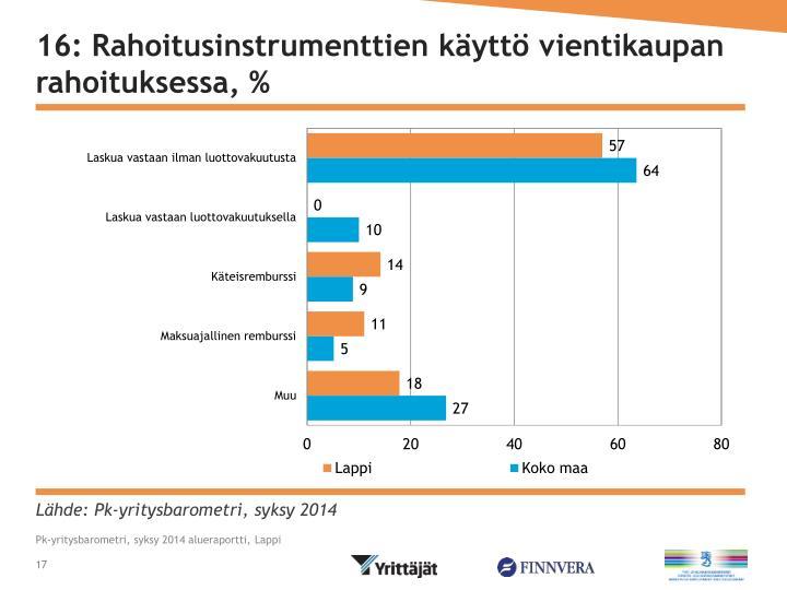 16: Rahoitusinstrumenttien käyttö vientikaupan rahoituksessa, %