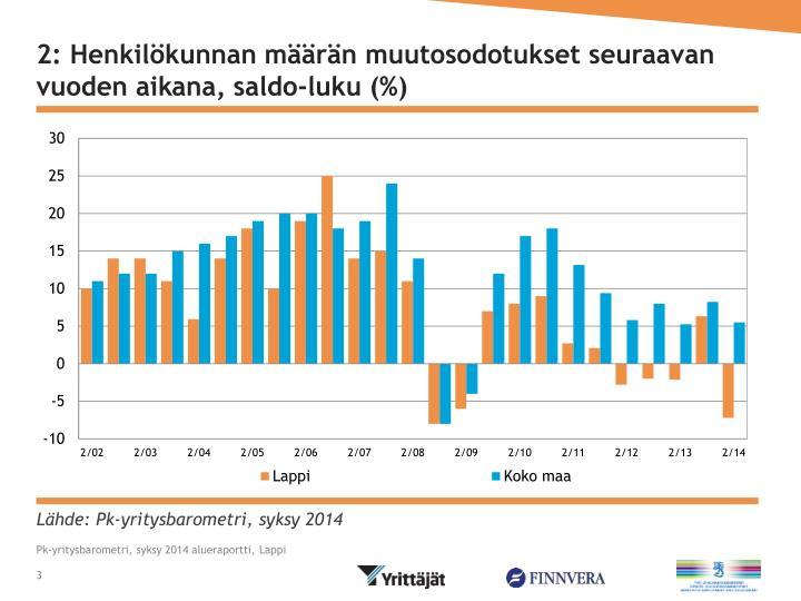 2: Henkilökunnan määrän muutosodotukset seuraavan vuoden aikana, saldo-luku (%)