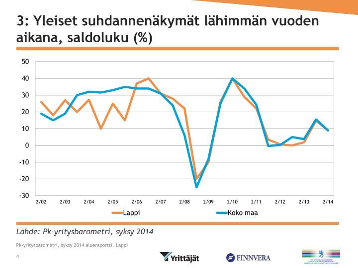 3: Yleiset suhdannenäkymät lähimmän vuoden aikana, saldoluku (%)