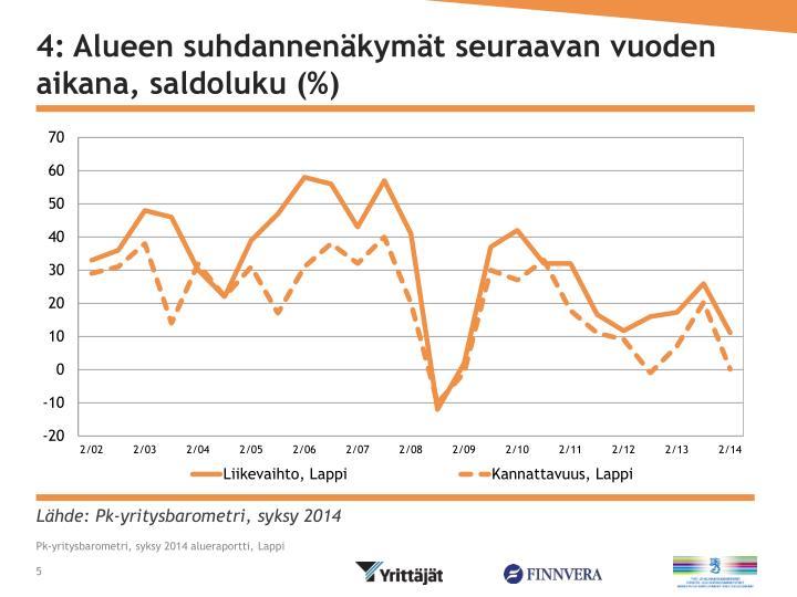 4: Alueen suhdannenäkymät seuraavan vuoden aikana, saldoluku (%)