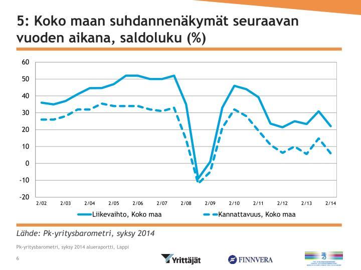 5: Koko maan suhdannenäkymät seuraavan vuoden aikana, saldoluku (%)