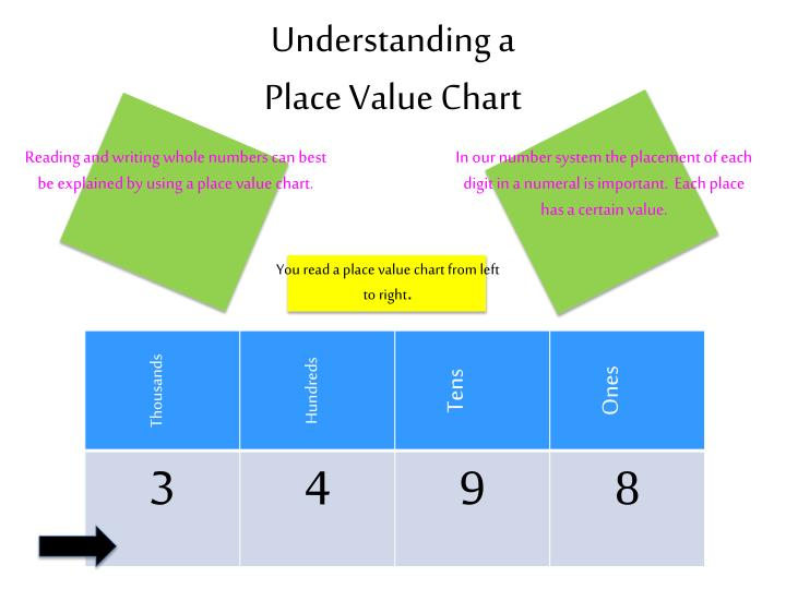 Understanding a