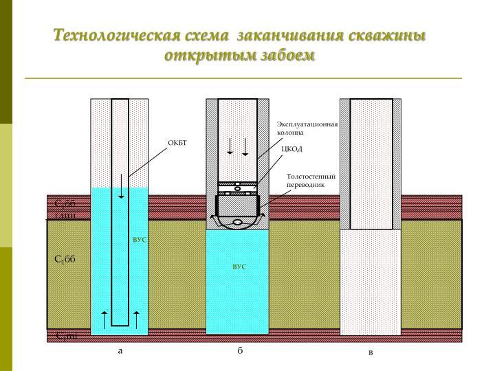 Эксплуатационная колонна