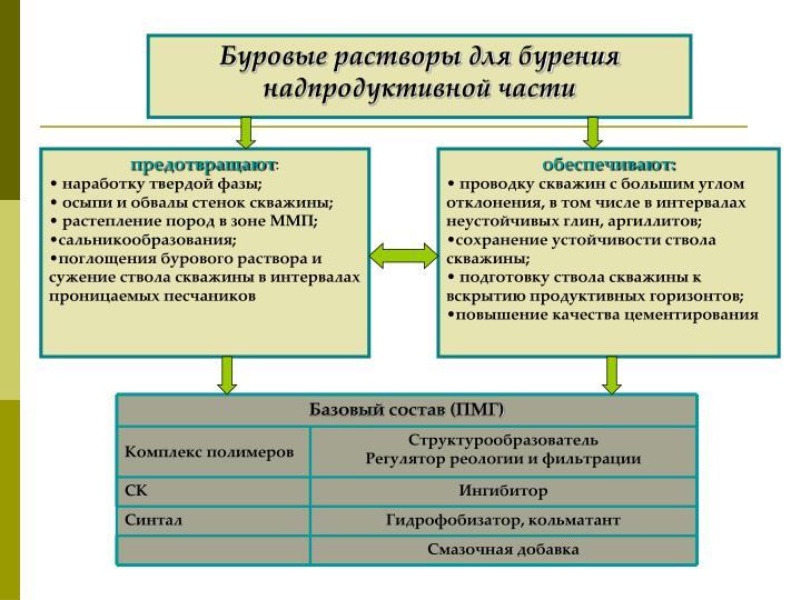 Базовый состав (ПМГ)