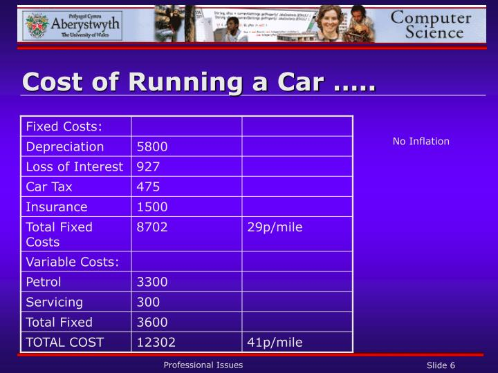 Cost of Running a Car …..