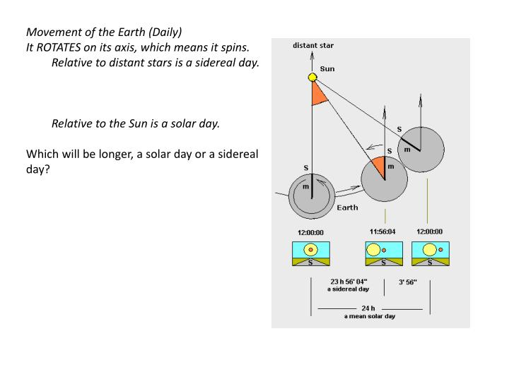 Movement of the Earth (Daily)