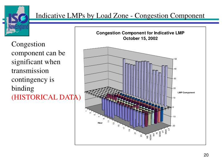 Indicative LMPs by Load Zone - Congestion Component