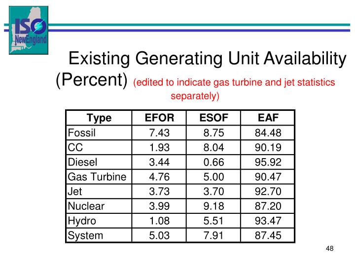 Existing Generating Unit Availability