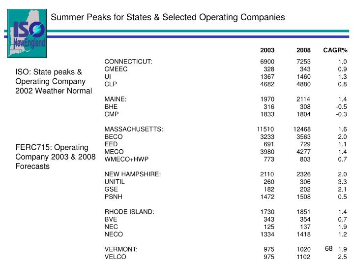Summer Peaks for States & Selected Operating Companies