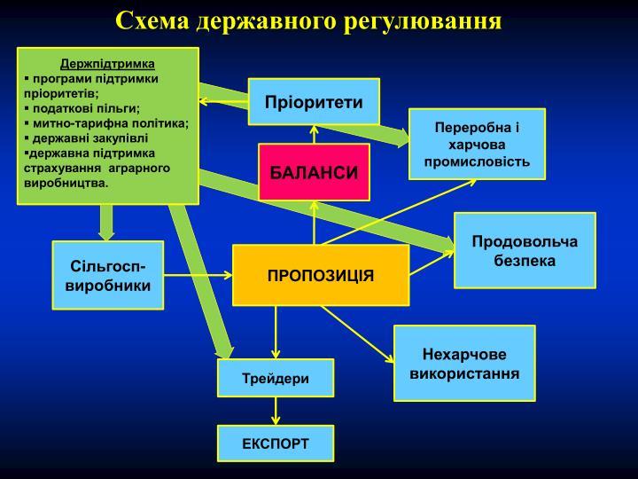 Схема державного регулювання