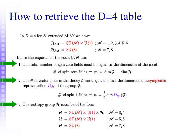 How to retrieve the D=4 table