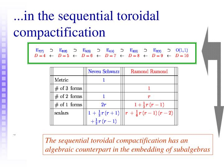 The sequential toroidal compactification has an algebraic counterpart in the embedding of subalgebras