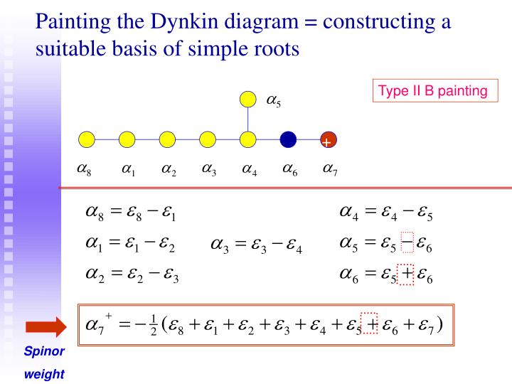 Painting the Dynkin diagram = constructing a suitable basis of simple roots
