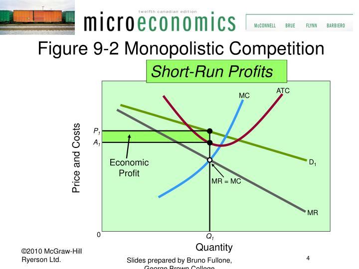 Figure 9-2 Monopolistic Competition