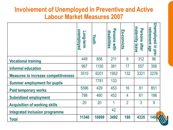 Involvement of Unemployed in Preventive and Active Labour Market Measures 2007