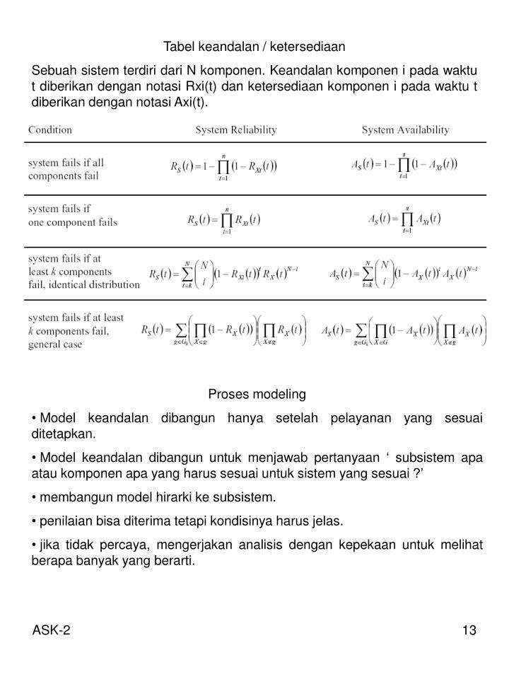 Tabel keandalan / ketersediaan