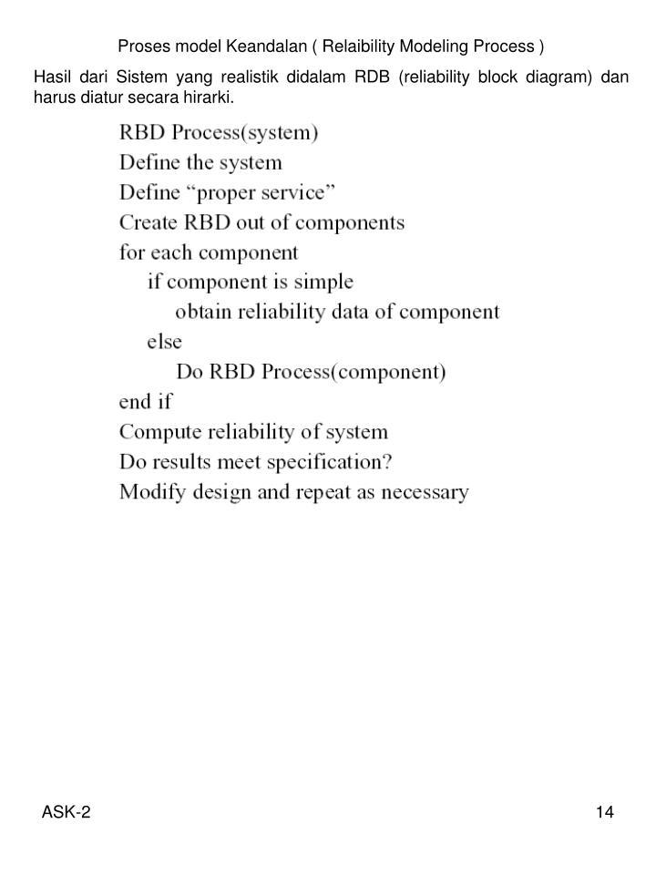 Proses model Keandalan ( Relaibility Modeling Process )