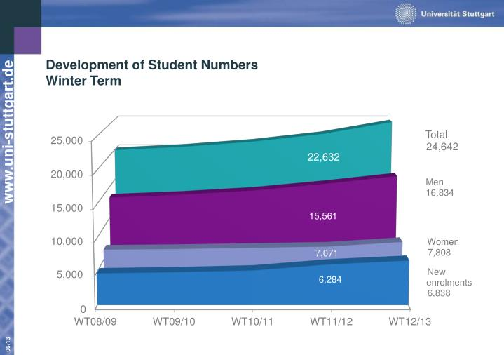 Development of Student Numbers