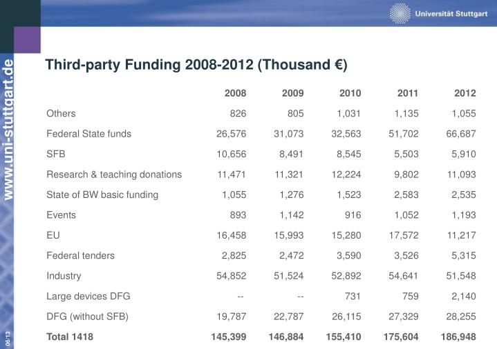 Third-party Funding 2008-2012 (Thousand €)
