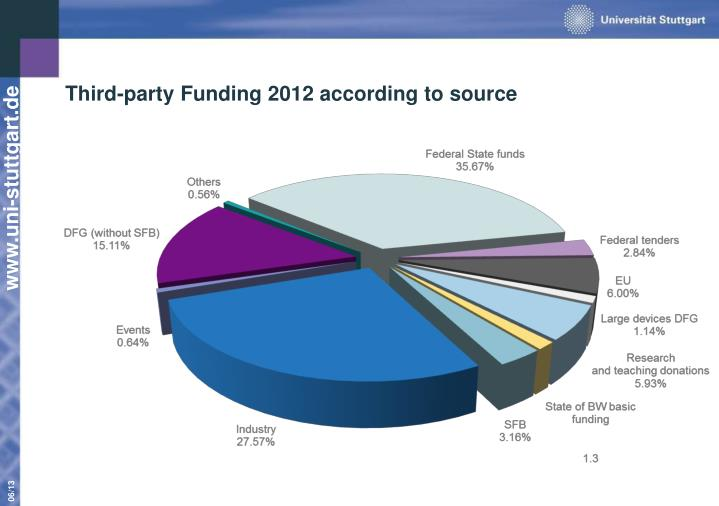 Third-party Funding 2012 according to source