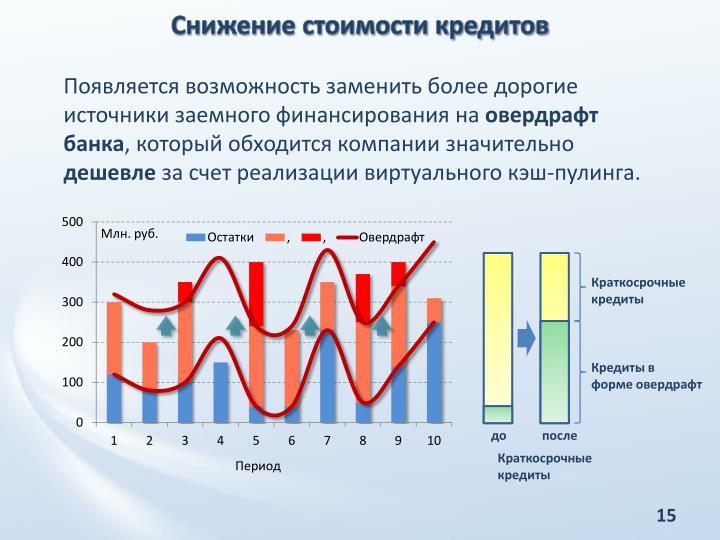 Снижение стоимости кредитов
