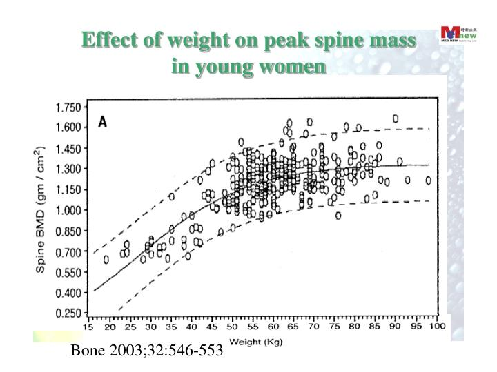 Effect of weight on peak spine mass