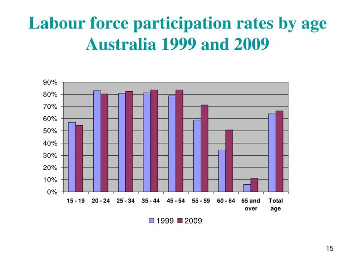 Labour force participation rates by age Australia 1999 and 2009
