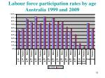 labour force participation rates by age australia 1999 and 20091
