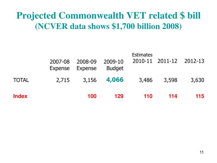 Projected Commonwealth VET related $ bill