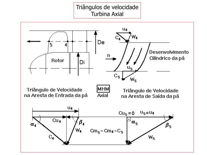 Triângulos de velocidade