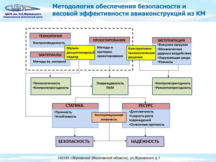 Методология обеспечения безопасности и