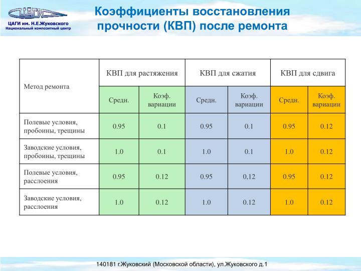 Коэффициенты восстановления прочности (КВП) после ремонта