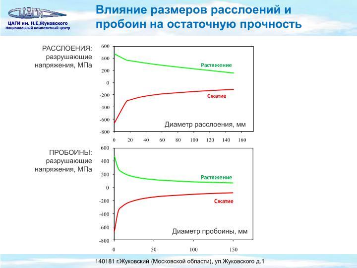 Влияние размеров расслоений и пробоин на остаточную прочность
