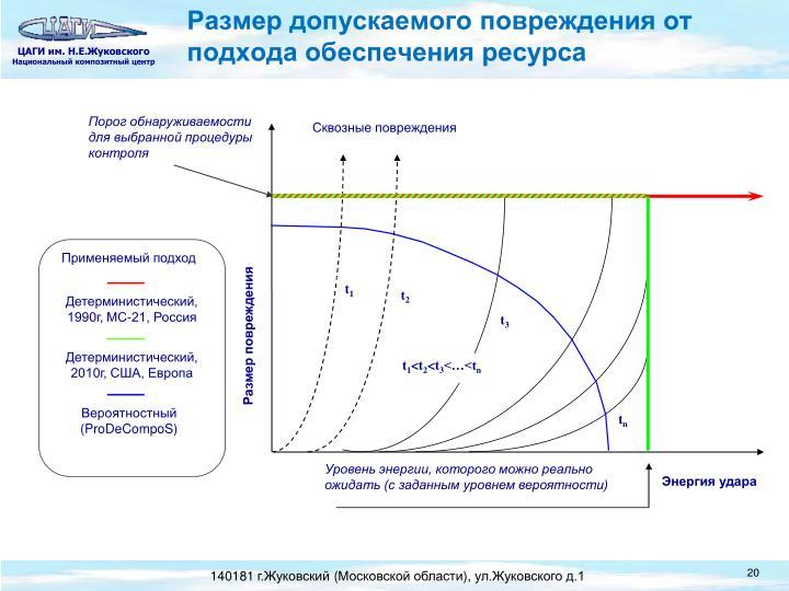Размер допускаемого повреждения от подхода обеспечения ресурса
