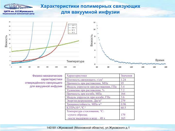 Характеристики полимерных связующих для вакуумной инфузии