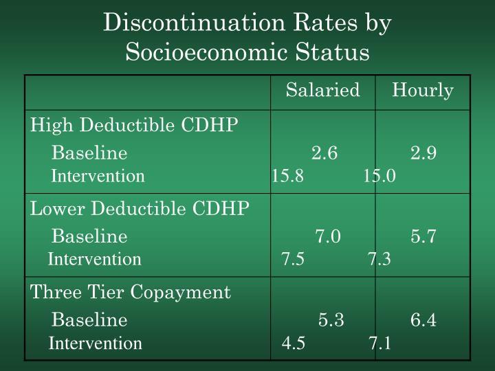 Discontinuation Rates by Socioeconomic Status