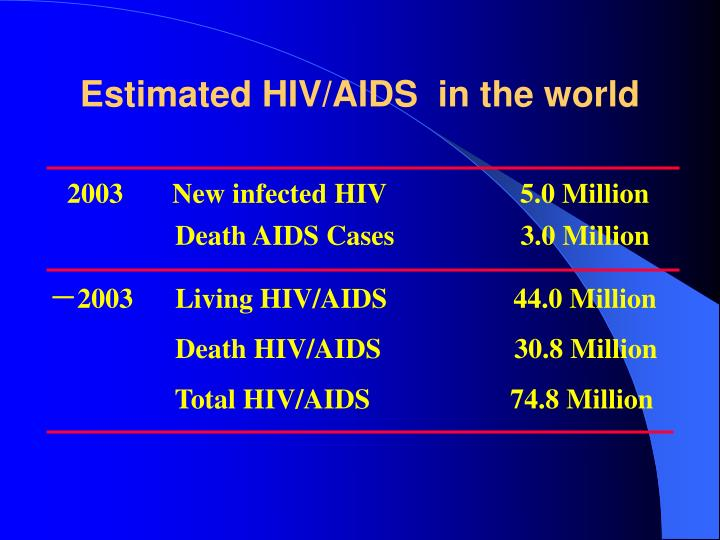 Estimated HIV/AIDS  in the world