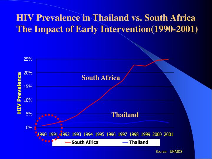HIV Prevalence in Thailand vs. South Africa