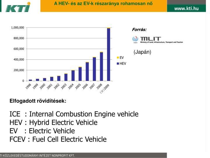 A HEV- és az EV-k részaránya rohamosan nő