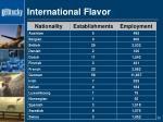 international flavor3