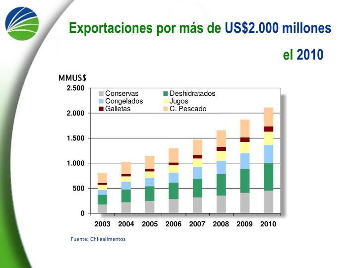 Exportaciones por