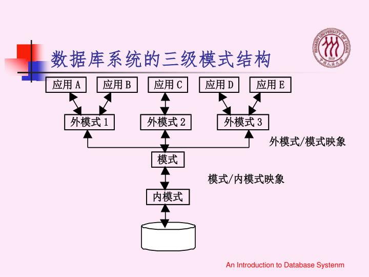 数据库系统的三级模式结构